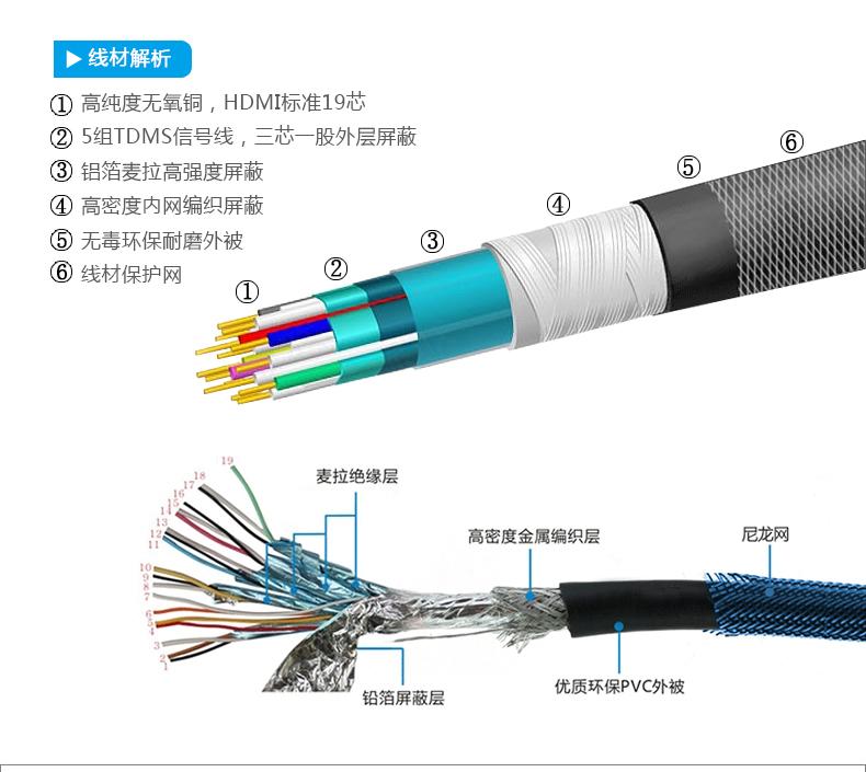 HDMI线材